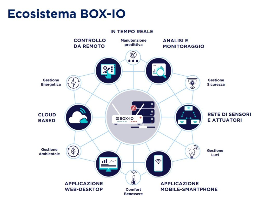 Ecosistemabox Io
