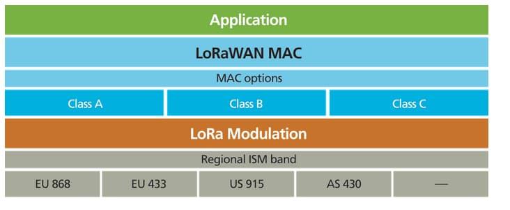 LoRaWAN: Protocollo wireless a lungo raggio