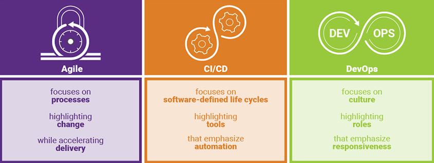Cloud native: approcci e vantaggi