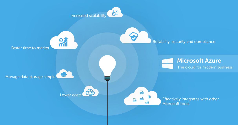 Contributo Microsoft Azure nel cloud computing